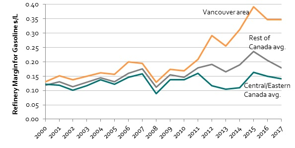 Report: Refining Margins in British Columbia